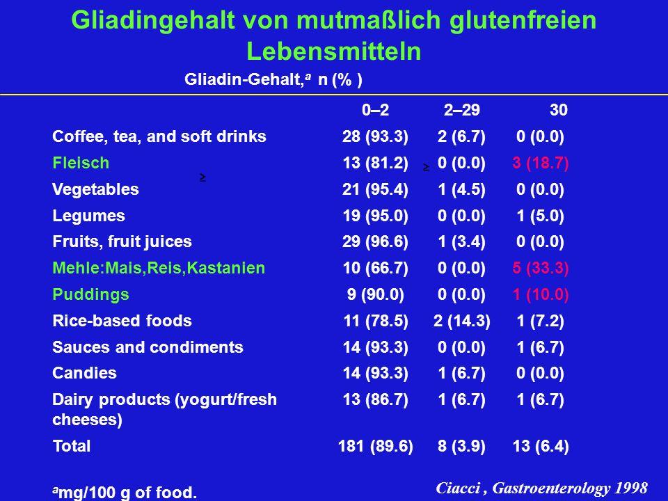 Gliadingehalt von mutmaßlich glutenfreien Lebensmitteln Gliadin-Gehalt, a n (% ) 0–22–29 30 Coffee, tea, and soft drinks28 (93.3)2 (6.7)0 (0.0) Fleisc