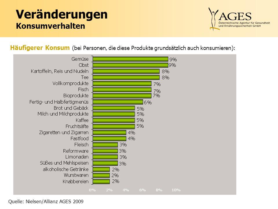 Veränderungen Konsumverhalten Häufigerer Konsum (bei Personen, die diese Produkte grundsätzlich auch konsumieren): Quelle: Nielsen/Allianz AGES 2009