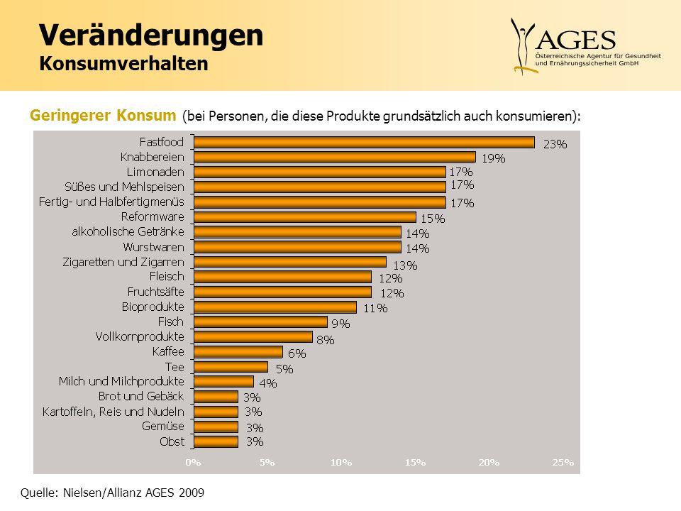 Veränderungen Konsumverhalten Geringerer Konsum (bei Personen, die diese Produkte grundsätzlich auch konsumieren): Quelle: Nielsen/Allianz AGES 2009