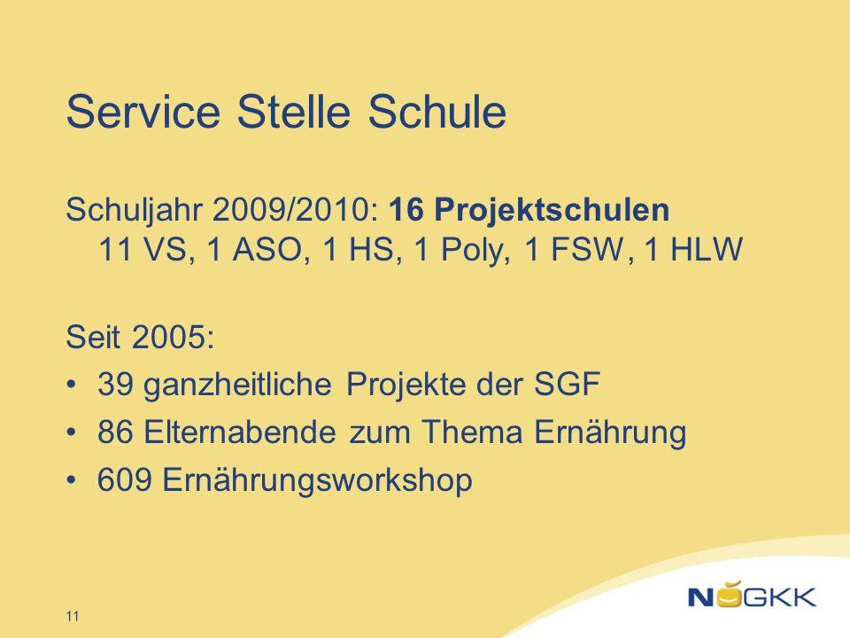 11 Service Stelle Schule Schuljahr 2009/2010: 16 Projektschulen 11 VS, 1 ASO, 1 HS, 1 Poly, 1 FSW, 1 HLW Seit 2005: 39 ganzheitliche Projekte der SGF
