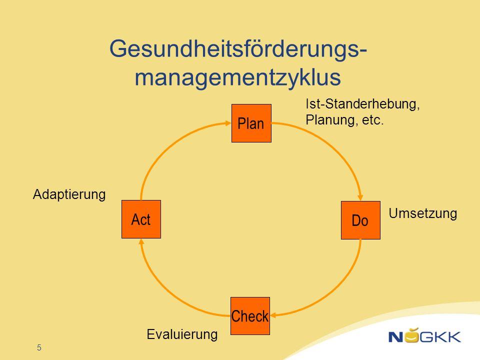 5 Gesundheitsförderungs- managementzyklus Plan Do Check Act Ist-Standerhebung, Planung, etc. Umsetzung Evaluierung Adaptierung