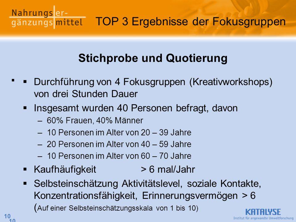 10 Stichprobe und Quotierung Durchführung von 4 Fokusgruppen (Kreativworkshops) von drei Stunden Dauer Insgesamt wurden 40 Personen befragt, davon –60