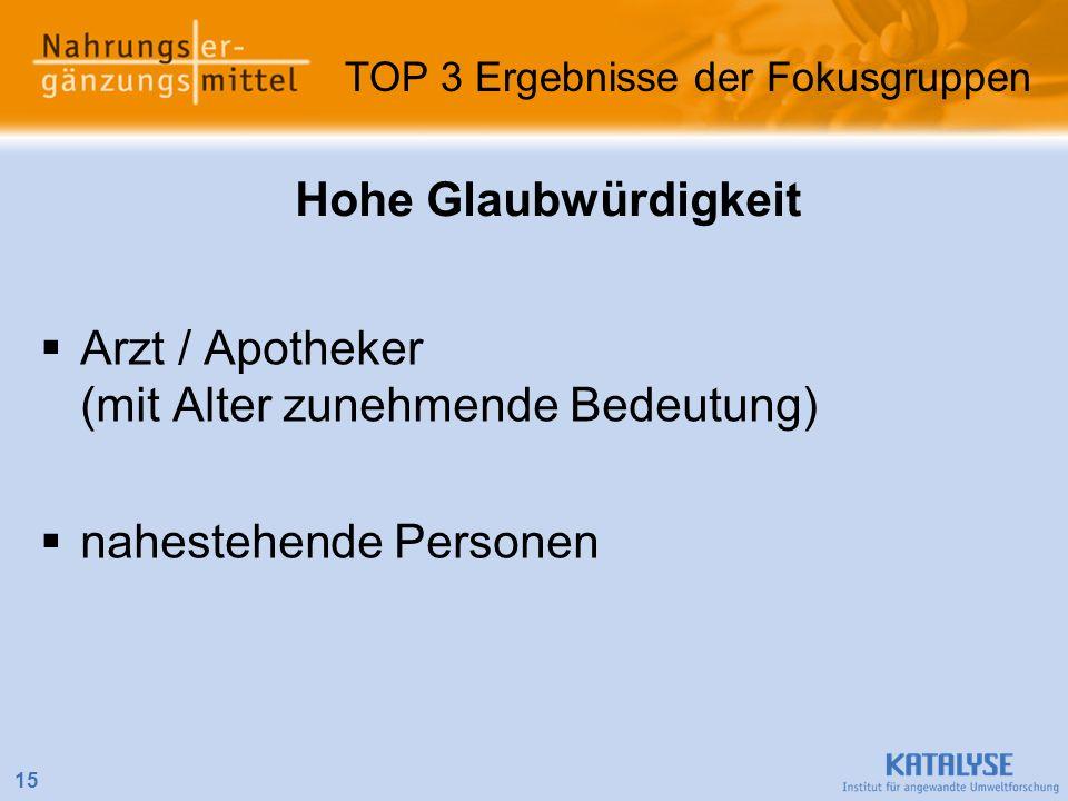 Hohe Glaubwürdigkeit Arzt / Apotheker (mit Alter zunehmende Bedeutung) nahestehende Personen 15 TOP 3 Ergebnisse der Fokusgruppen