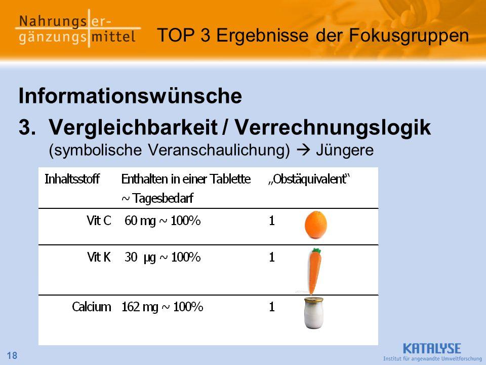 Informationswünsche 3.Vergleichbarkeit / Verrechnungslogik (symbolische Veranschaulichung) Jüngere 18 TOP 3 Ergebnisse der Fokusgruppen