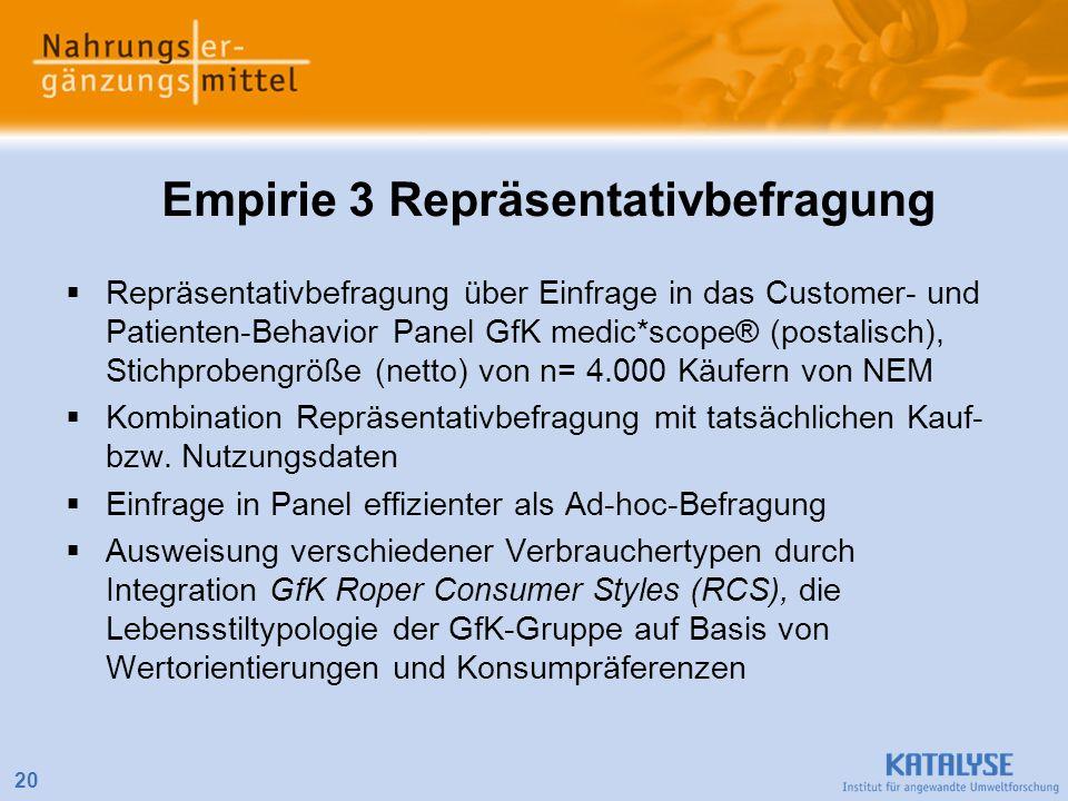 20 Empirie 3 Repräsentativbefragung Repräsentativbefragung über Einfrage in das Customer- und Patienten-Behavior Panel GfK medic*scope® (postalisch),