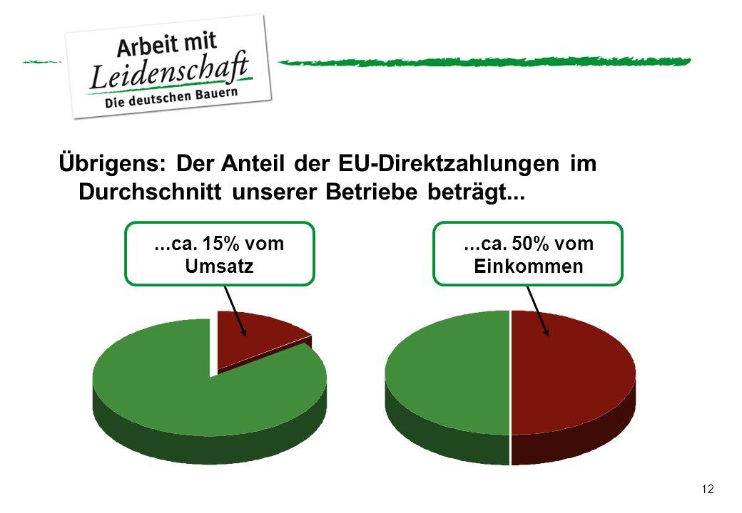 12...ca. 15% vom Umsatz...ca. 50% vom Einkommen Übrigens: Der Anteil der EU-Direktzahlungen im Durchschnitt unserer Betriebe beträgt...