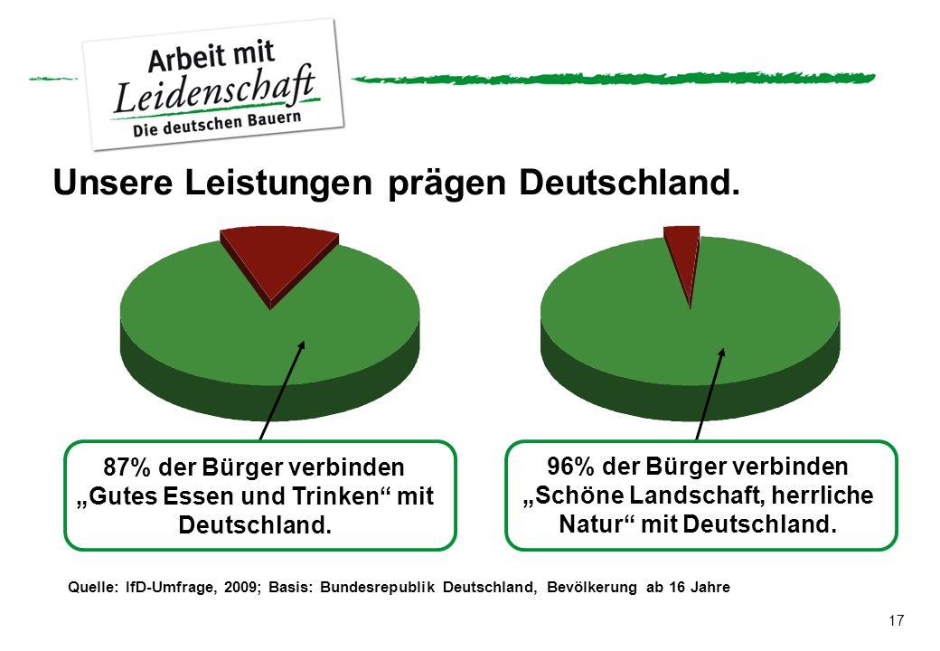 17 Quelle: IfD-Umfrage, 2009; Basis: Bundesrepublik Deutschland, Bevölkerung ab 16 Jahre Unsere Leistungen prägen Deutschland. 87% der Bürger verbinde