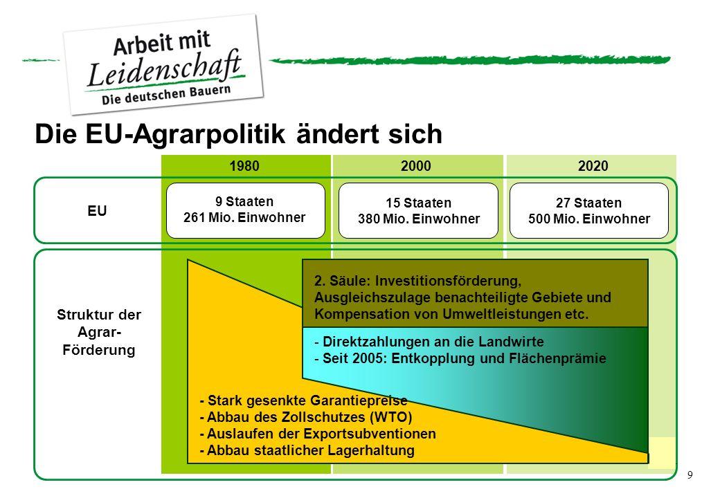 198020002020 EU Struktur der Agrar- Förderung Die EU-Agrarpolitik ändert sich 9 Staaten 261 Mio. Einwohner 15 Staaten 380 Mio. Einwohner 27 Staaten 50