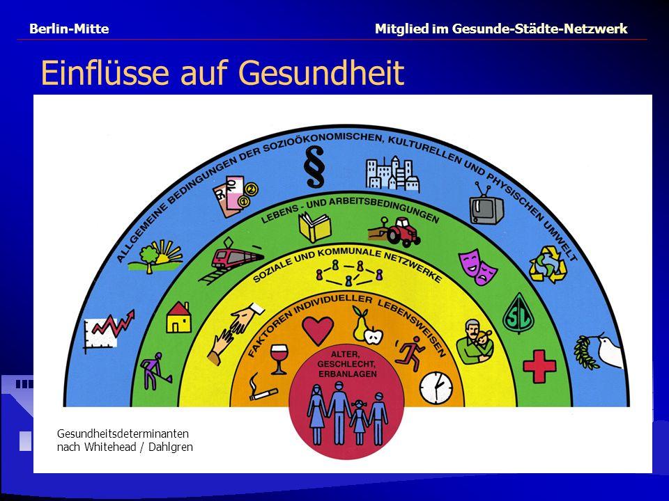 Berlin-Mitte Mitglied im Gesunde-Städte-Netzwerk Einflüsse auf Gesundheit Gesundheitsdeterminanten nach Whitehead / Dahlgren