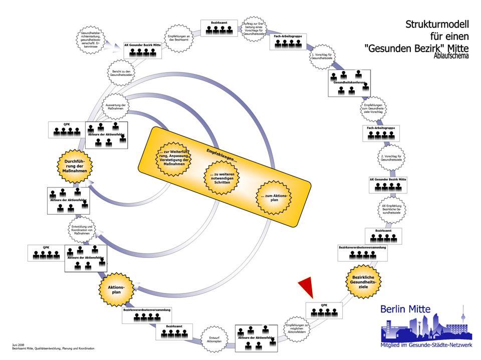 Berlin-Mitte Mitglied im Gesunde-Städte-Netzwerk Strukturmodell - Grafik