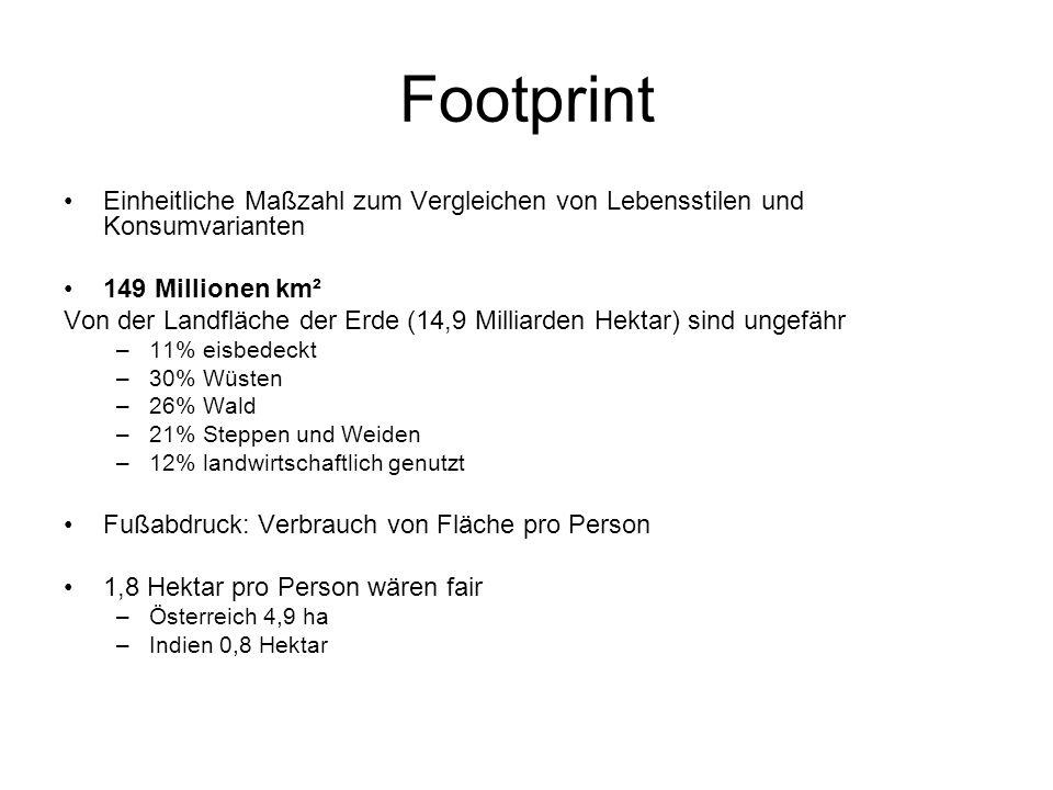 Footprint Einheitliche Maßzahl zum Vergleichen von Lebensstilen und Konsumvarianten 149 Millionen km² Von der Landfläche der Erde (14,9 Milliarden Hektar) sind ungefähr –11% eisbedeckt –30% Wüsten –26% Wald –21% Steppen und Weiden –12% landwirtschaftlich genutzt Fußabdruck: Verbrauch von Fläche pro Person 1,8 Hektar pro Person wären fair –Österreich 4,9 ha –Indien 0,8 Hektar