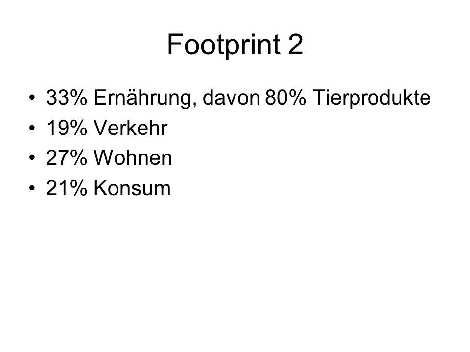 Footprint 2 33% Ernährung, davon 80% Tierprodukte 19% Verkehr 27% Wohnen 21% Konsum