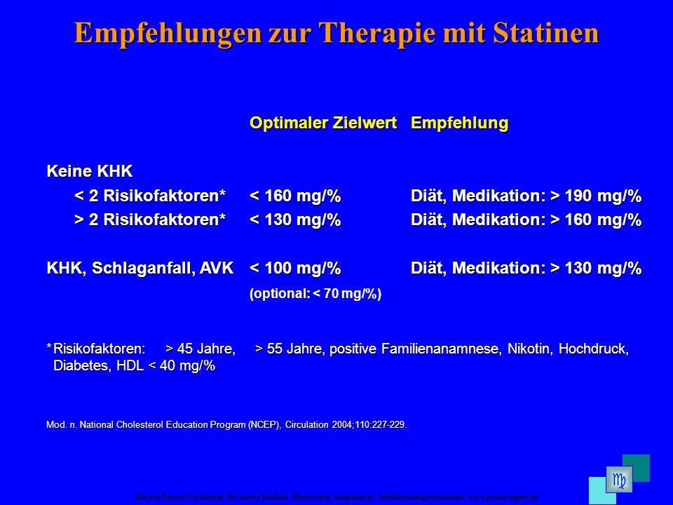 Marion Eggert, Fachärztin für Innere Medizin (Hausärztin, Akupunktur, Schilddrüsensprechstunde) www.praxis-eggert.de Empfehlungen zur Therapie mit Statinen Optimaler ZielwertEmpfehlung Keine KHK 190 mg/% > 2 Risikofaktoren* 160 mg/% KHK, Schlaganfall, AVK 130 mg/% KHK, Schlaganfall, AVK 130 mg/% (optional: < 70 mg/%) *Risikofaktoren: > 45 Jahre, > 55 Jahre, positive Familienanamnese, Nikotin, Hochdruck, Diabetes, HDL 45 Jahre, > 55 Jahre, positive Familienanamnese, Nikotin, Hochdruck, Diabetes, HDL < 40 mg/% Mod.