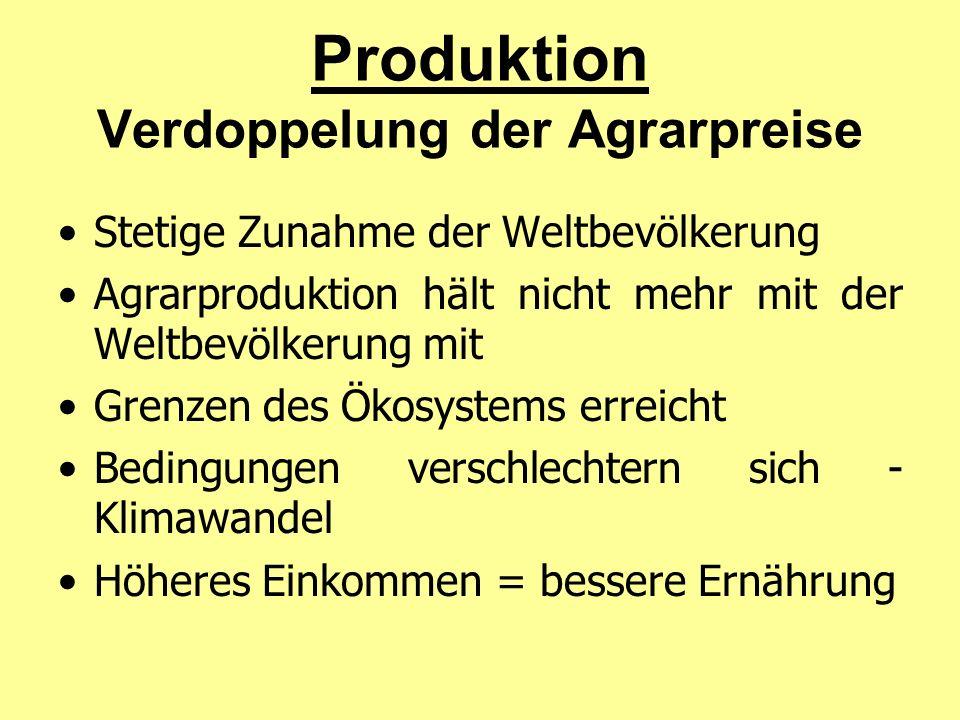 Produktion Verdoppelung der Agrarpreise Stetige Zunahme der Weltbevölkerung Agrarproduktion hält nicht mehr mit der Weltbevölkerung mit Grenzen des Ökosystems erreicht Bedingungen verschlechtern sich - Klimawandel Höheres Einkommen = bessere Ernährung