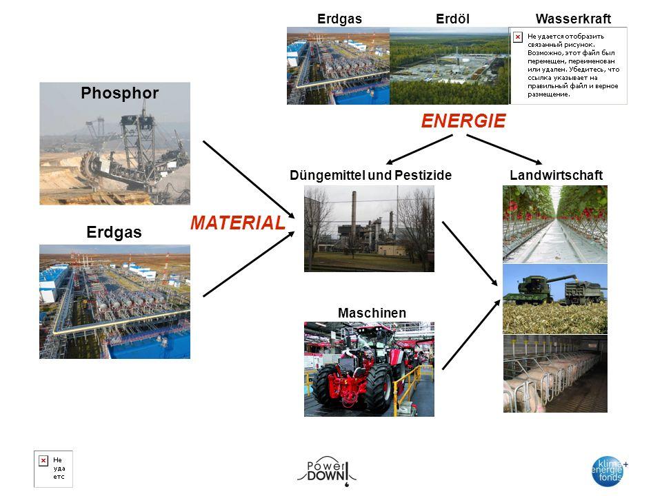 Phosphor ENERGIE ErdölErdgas Wasserkraft Düngemittel und Pestizide Maschinen Landwirtschaft Erdgas MATERIAL