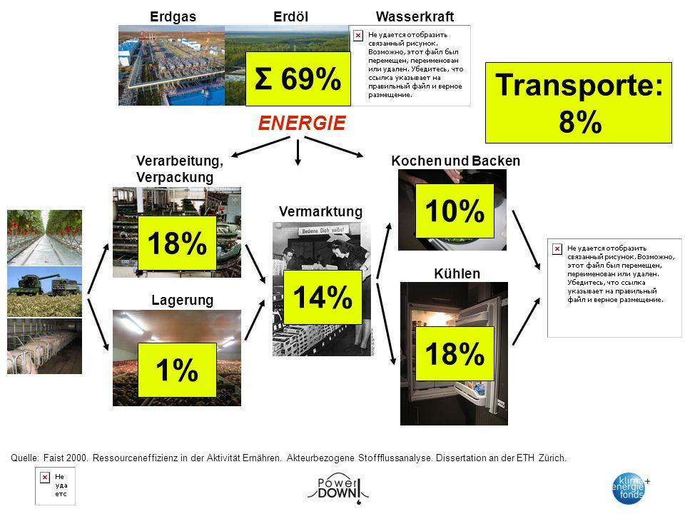 Verarbeitung, Verpackung Lagerung Vermarktung Kochen und Backen Kühlen ENERGIE ErdölErdgas Wasserkraft 18% 10% 14% 18% 1% Σ 69% Transporte: 8% Quelle: Faist 2000.