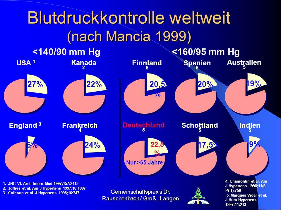 Gemeinschaftspraxis Dr. Rauschenbach / Groß, Langen Blutdruckkontrolle weltweit (nach Mancia 1999) USA 1 27% England 3 6% <140/90 mm Hg Kanada 2 22% A