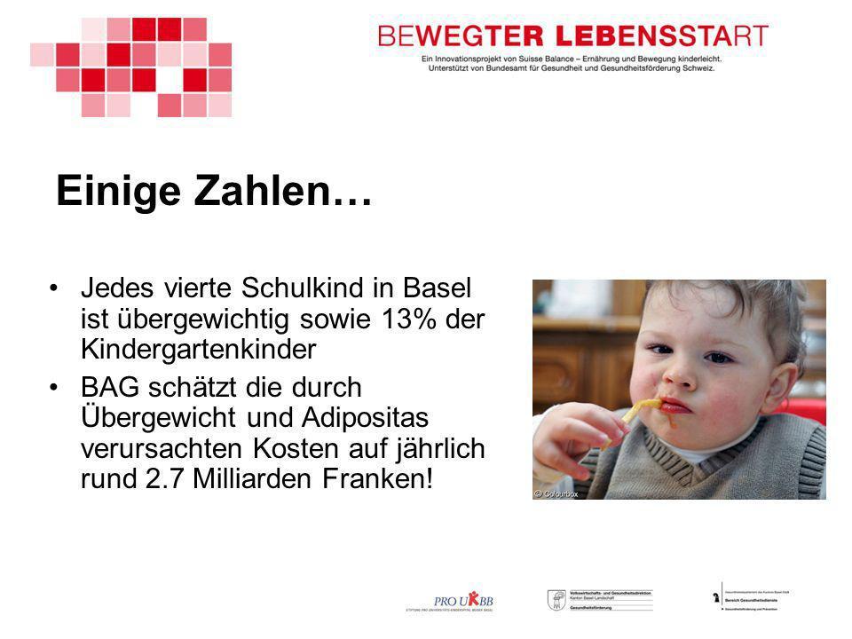 Einige Zahlen… Jedes vierte Schulkind in Basel ist übergewichtig sowie 13% der Kindergartenkinder BAG schätzt die durch Übergewicht und Adipositas verursachten Kosten auf jährlich rund 2.7 Milliarden Franken!