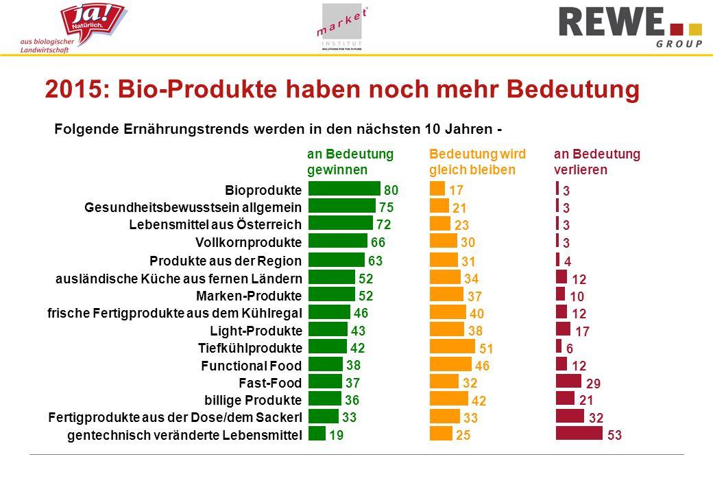 2015: Bio-Produkte haben noch mehr Bedeutung an Bedeutung gewinnen Bedeutung wird gleich bleiben an Bedeutung verlieren Folgende Ernährungstrends werden in den nächsten 10 Jahren - Bioprodukte Gesundheitsbewusstsein allgemein Lebensmittel aus Österreich Vollkornprodukte Produkte aus der Region ausländische Küche aus fernen Ländern Marken-Produkte frische Fertigprodukte aus dem Kühlregal Light-Produkte Tiefkühlprodukte Functional Food Fast-Food billige Produkte Fertigprodukte aus der Dose/dem Sackerl gentechnisch veränderte Lebensmittel 80 75 72 66 63 52 46 43 42 38 37 36 33 19 17 21 23 30 31 34 37 40 38 51 46 32 42 33 25 3 3 3 3 4 12 10 12 17 6 12 29 21 32 53