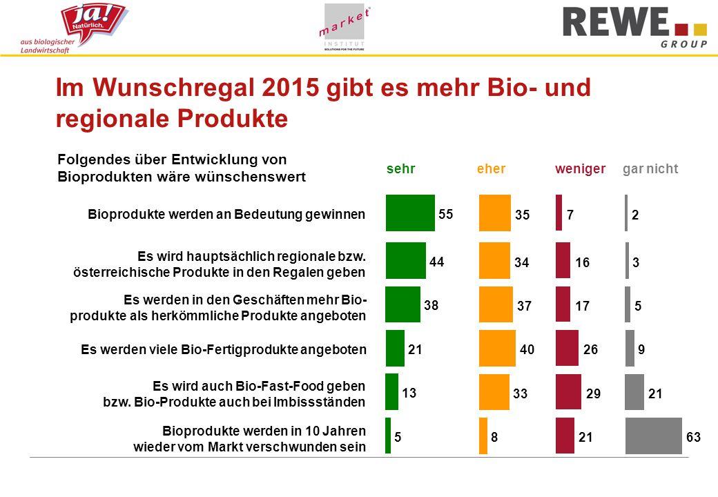 Im Wunschregal 2015 gibt es mehr Bio- und regionale Produkte sehreherwenigergar nicht Folgendes über Entwicklung von Bioprodukten wäre wünschenswert Bioprodukte werden an Bedeutung gewinnen Es wird hauptsächlich regionale bzw.