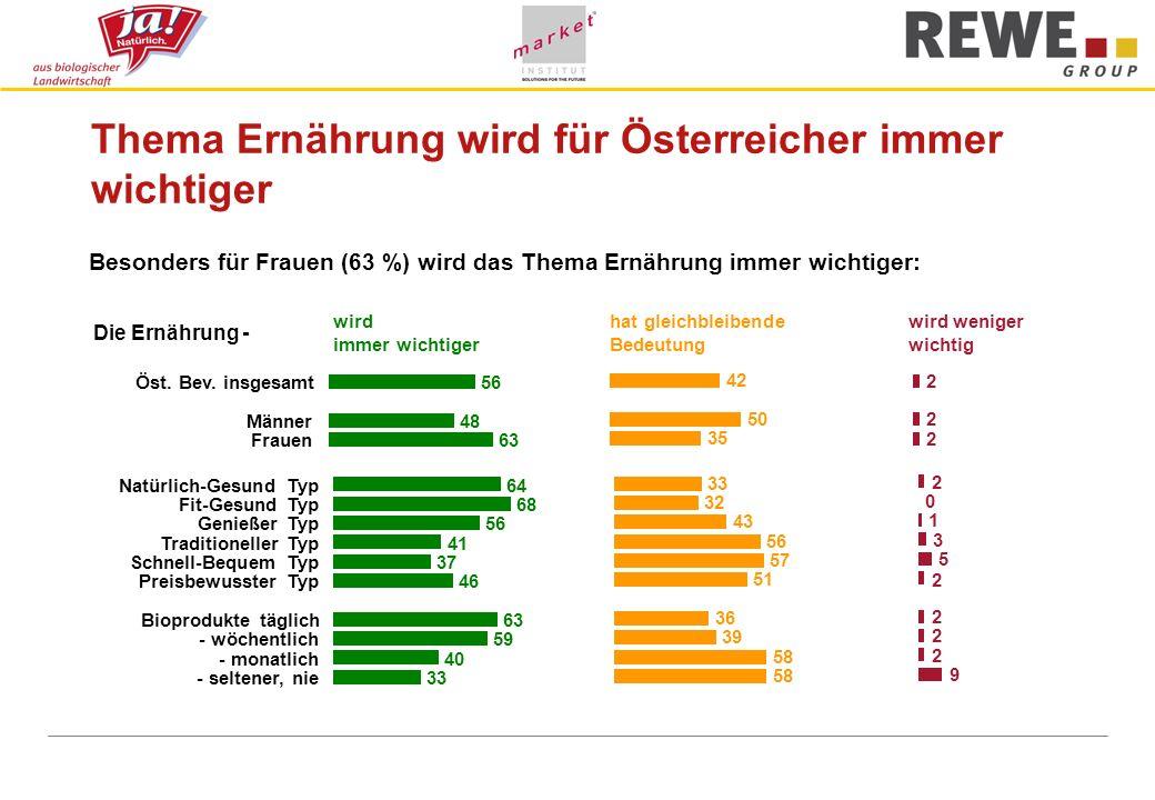 Thema Ernährung wird für Österreicher immer wichtiger Die Ernährung - wird immer wichtiger hat gleichbleibende Bedeutung wird weniger wichtig Öst. Bev