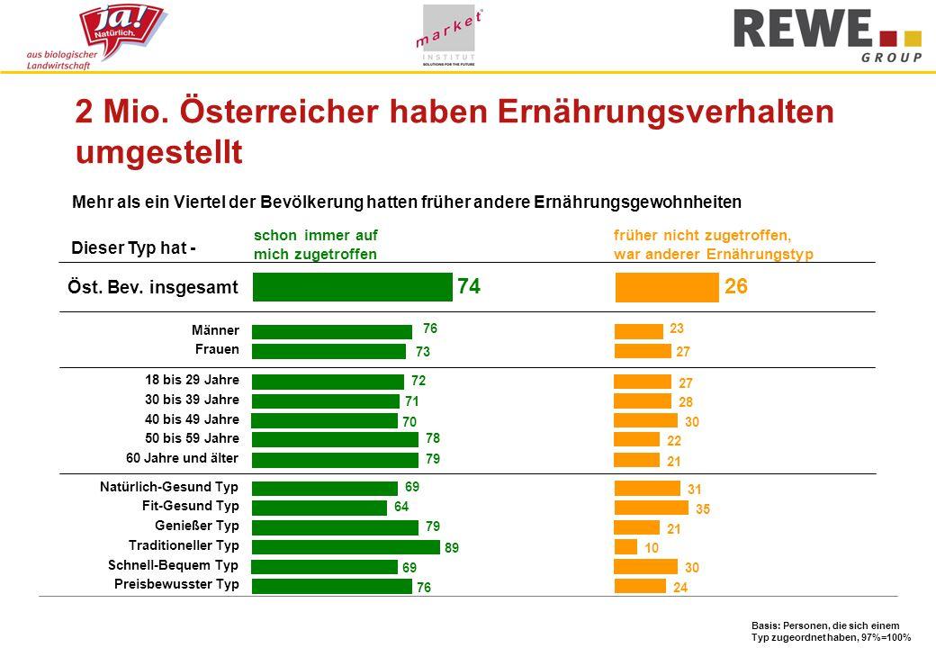 2 Mio. Österreicher haben Ernährungsverhalten umgestellt schon immer auf mich zugetroffen früher nicht zugetroffen, war anderer Ernährungstyp Mehr als
