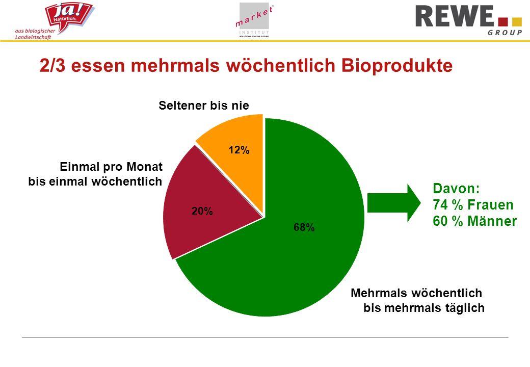 2/3 essen mehrmals wöchentlich Bioprodukte Einmal pro Monat bis einmal wöchentlich 68% Mehrmals wöchentlich bis mehrmals täglich 20% 12% Seltener bis nie Davon: 74 % Frauen 60 % Männer 12% 20% 68%