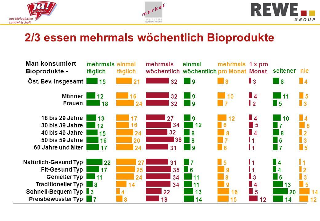 2/3 essen mehrmals wöchentlich Bioprodukte Man konsumiert Bioprodukte - mehrmals täglich einmal täglich mehrmals wöchentlich einmal wöchentlich mehrma