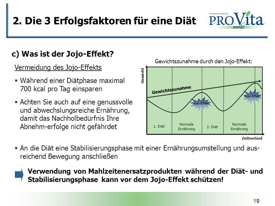 19 Zeitverlauf Gewicht 1. Diät Normale Ernährung 2. Diät Normale Ernährung Jojo-Effekt Gewichtszunahme durch den Jojo-Effekt: Gewichtszunahme Verwendu