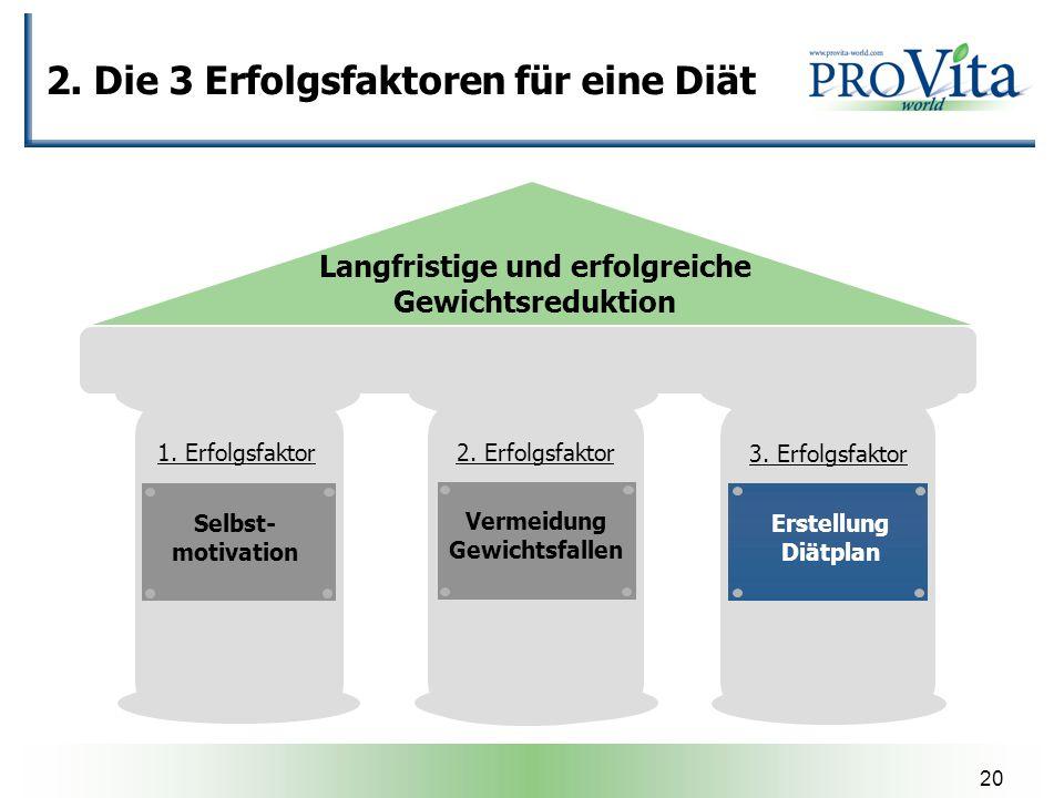 20 2. Die 3 Erfolgsfaktoren für eine Diät Langfristige und erfolgreiche Gewichtsreduktion Selbst- motivation Erstellung Diätplan Vermeidung Gewichtsfa