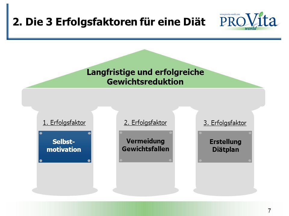 7 2. Die 3 Erfolgsfaktoren für eine Diät Langfristige und erfolgreiche Gewichtsreduktion Selbst- motivation Erstellung Diätplan Vermeidung Gewichtsfal