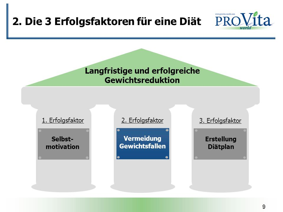 9 2. Die 3 Erfolgsfaktoren für eine Diät Langfristige und erfolgreiche Gewichtsreduktion Selbst- motivation Erstellung Diätplan Vermeidung Gewichtsfal
