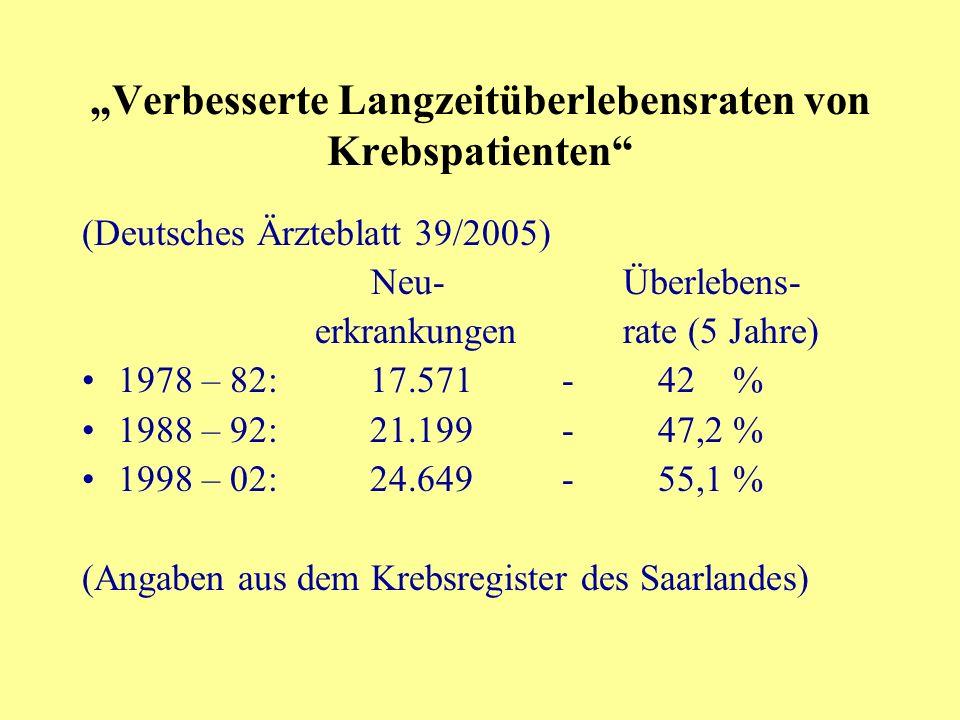 Verbesserte Langzeitüberlebensraten von Krebspatienten (Deutsches Ärzteblatt 39/2005) Neu- Überlebens- erkrankungen rate (5 Jahre) 1978 – 82:17.571-42 % 1988 – 92:21.199-47,2 % 1998 – 02:24.649-55,1 % (Angaben aus dem Krebsregister des Saarlandes)