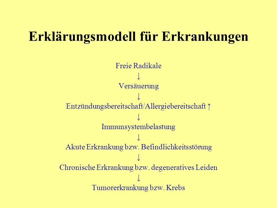 Erklärungsmodell für Erkrankungen Freie Radikale Versäuerung Entzündungsbereitschaft/Allergiebereitschaft Immunsystembelastung Akute Erkrankung bzw.