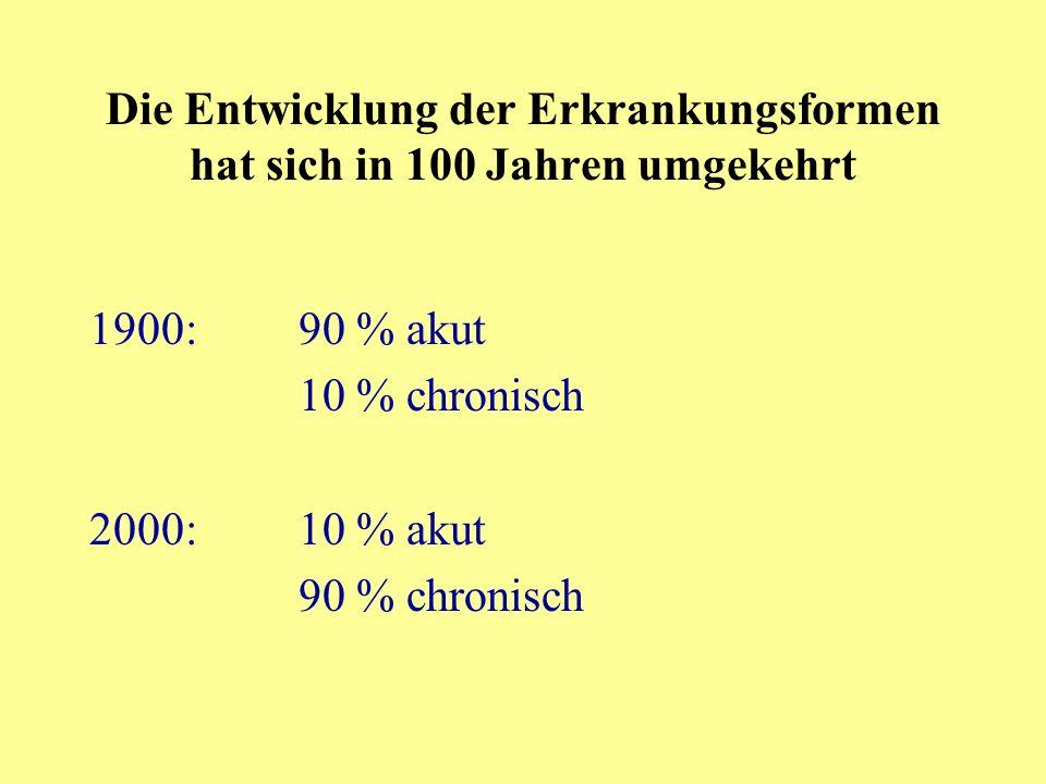 Die Entwicklung der Erkrankungsformen hat sich in 100 Jahren umgekehrt 1900:90 % akut 10 % chronisch 2000:10 % akut 90 % chronisch