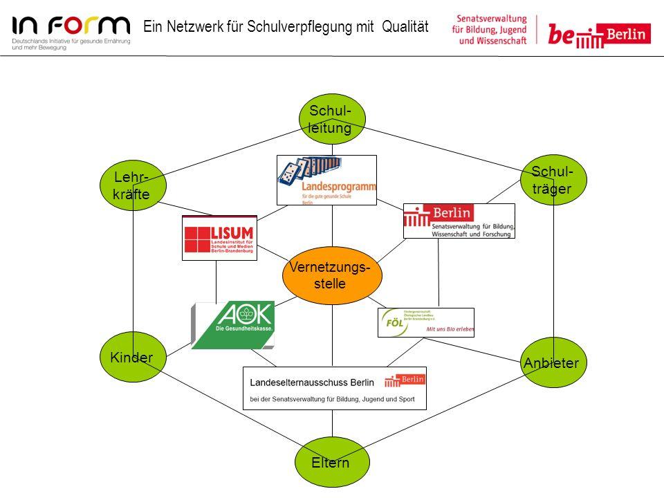Schul- träger AnbieterKinder Lehr- kräfte Eltern Schul- leitung Vernetzungs- stelle Ein Netzwerk für Schulverpflegung mit Qualität