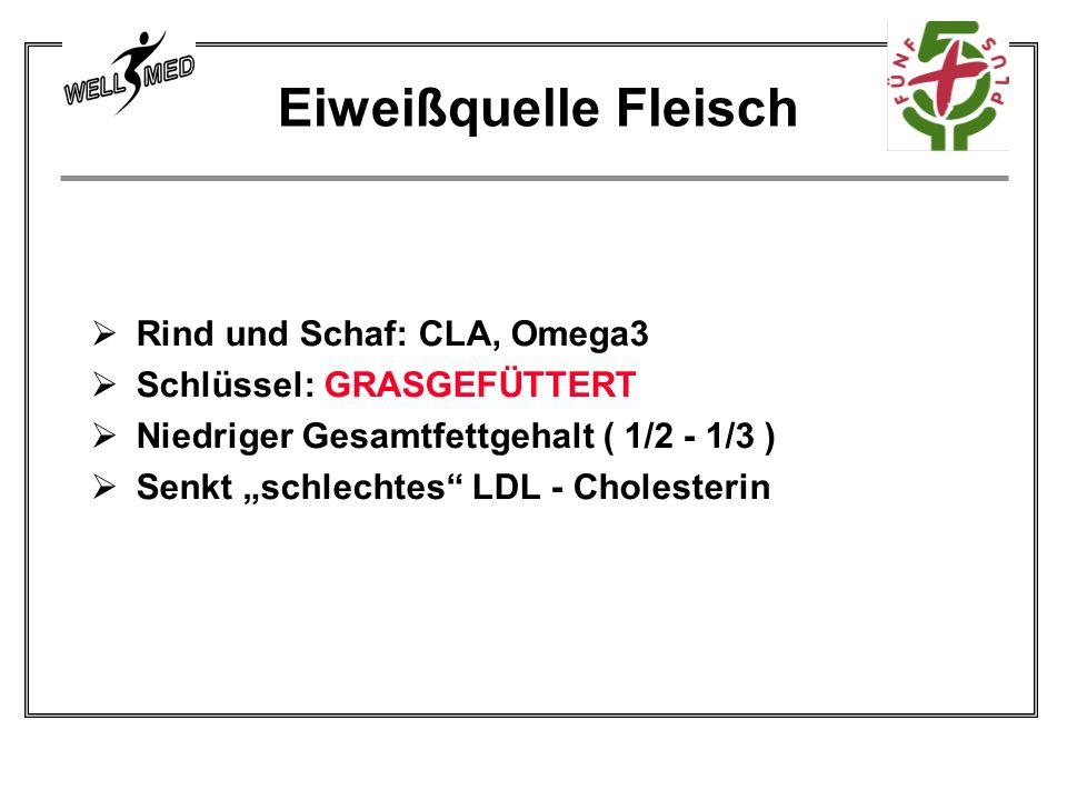 Rind und Schaf: CLA, Omega3 Schlüssel: GRASGEFÜTTERT Niedriger Gesamtfettgehalt ( 1/2 - 1/3 ) Senkt schlechtes LDL - Cholesterin Eiweißquelle Fleisch
