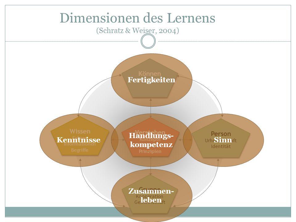 Dimensionen des Lernens (Schratz & Weiser, 2004) Verstehen Konzepte Ideen Prinzipien Verstehen Konzepte Ideen Prinzipien Person Urheberschaft Identitä