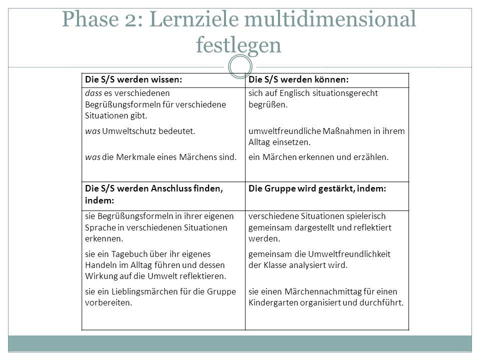 Phase 2: Lernziele multidimensional festlegen Die S/S werden wissen:Die S/S werden können: dass es verschiedenen Begrüßungsformeln für verschiedene Si