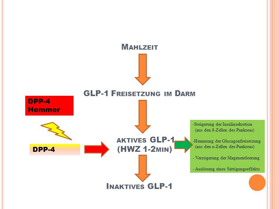 DPP4 (D IPEPTIDYL -P EPTIDASE -4)-H EMMER Gewichtsreduktion oder- konstanz bei Monotherapie keine Hypoglykämiegefahr Regeneration der ß-Zellen * Indikation: in Kombi mit anderen Antidiabetika in Kombi mit Insulin - Zulassung nur für Januvia® * CAVE- Hypoglykämiegefahr in Kombination mit Sulfonylharnstoff - Niereninsuffizienz (eGFR <50ml/min), Linagliptin: keine Einschränkung - begrenzte Langzeiterfahrung * Nebenwirkungen: Cephalea, selten GI-Symptome, Pankreatitis, Angioödeme