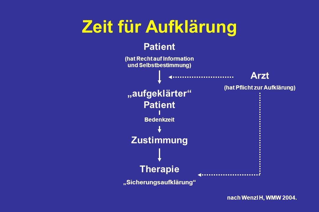 Zeit für Aufklärung Patient (hat Recht auf Information und Selbstbestimmung) aufgeklärter Patient Bedenkzeit Zustimmung Therapie Sicherungsaufklärung Arzt (hat Pflicht zur Aufklärung) nach Wenzl H, WMW 2004.