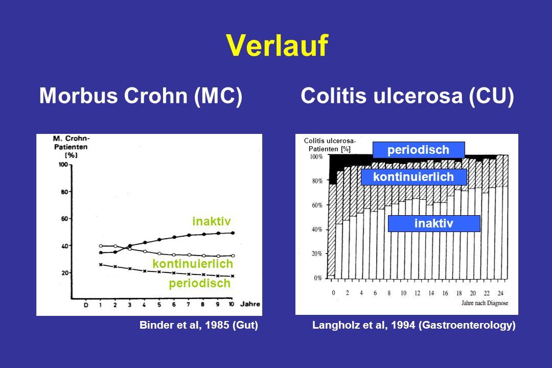 Verlauf inaktiv kontinuierlich periodisch Binder et al, 1985 (Gut) kontinuierlich inaktiv periodisch Langholz et al, 1994 (Gastroenterology) Colitis ulcerosa- Patienten [%] Morbus Crohn (MC)Colitis ulcerosa (CU)