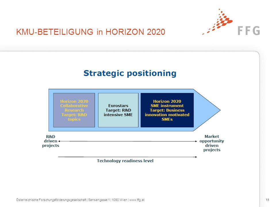 KMU-BETEILIGUNG in HORIZON 2020 Österreichische Forschungsförderungsgesellschaft | Sensengasse 1 | 1090 Wien | www.ffg.at11