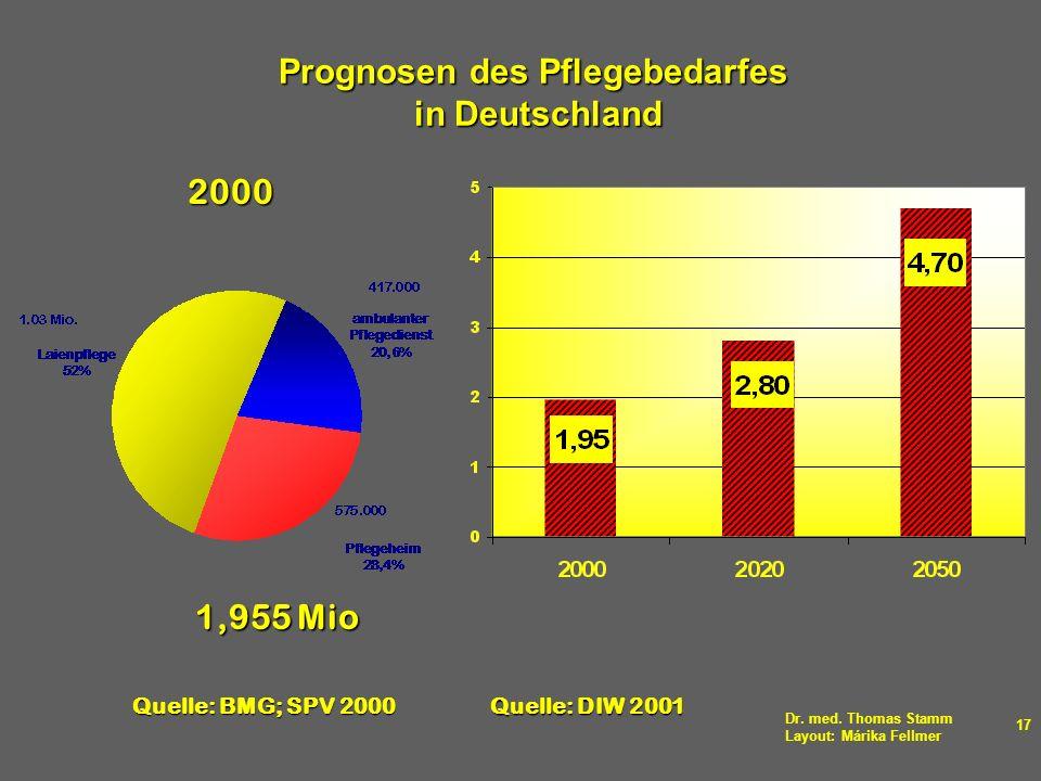 Dr. med. Thomas Stamm Layout: Márika Fellmer 17 Prognosen des Pflegebedarfes in Deutschland 2000 1,955 Mio Quelle: BMG; SPV 2000 Quelle: DIW 2001 ?