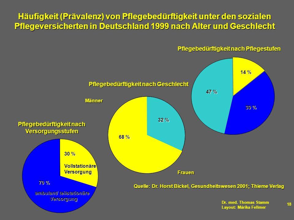 Dr. med. Thomas Stamm Layout: Márika Fellmer 18 Häufigkeit (Prävalenz) von Pflegebedürftigkeit unter den sozialen Pflegeversicherten in Deutschland 19