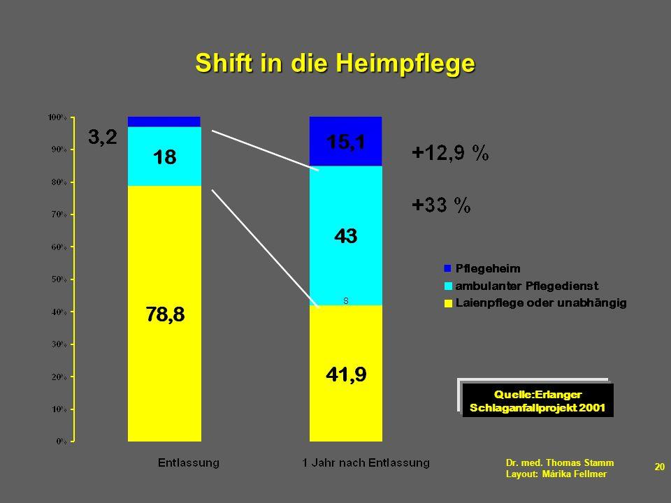 Dr. med. Thomas Stamm Layout: Márika Fellmer 20 Shift in die Heimpflege Quelle:Erlanger Schlaganfallprojekt 2001