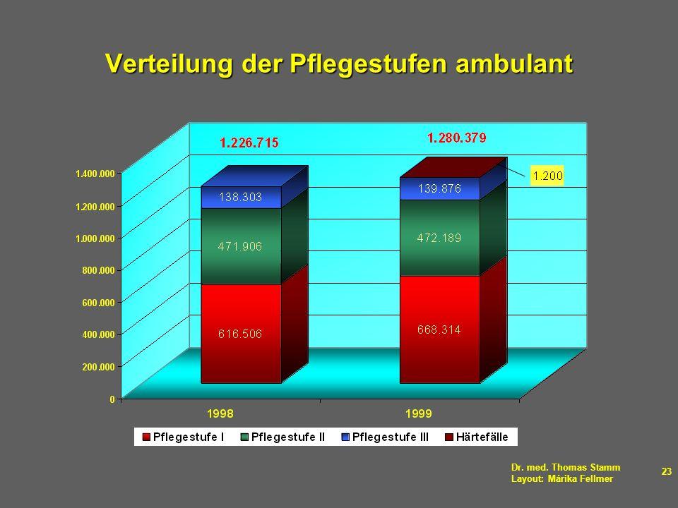 Dr. med. Thomas Stamm Layout: Márika Fellmer 23 Verteilung der Pflegestufen ambulant