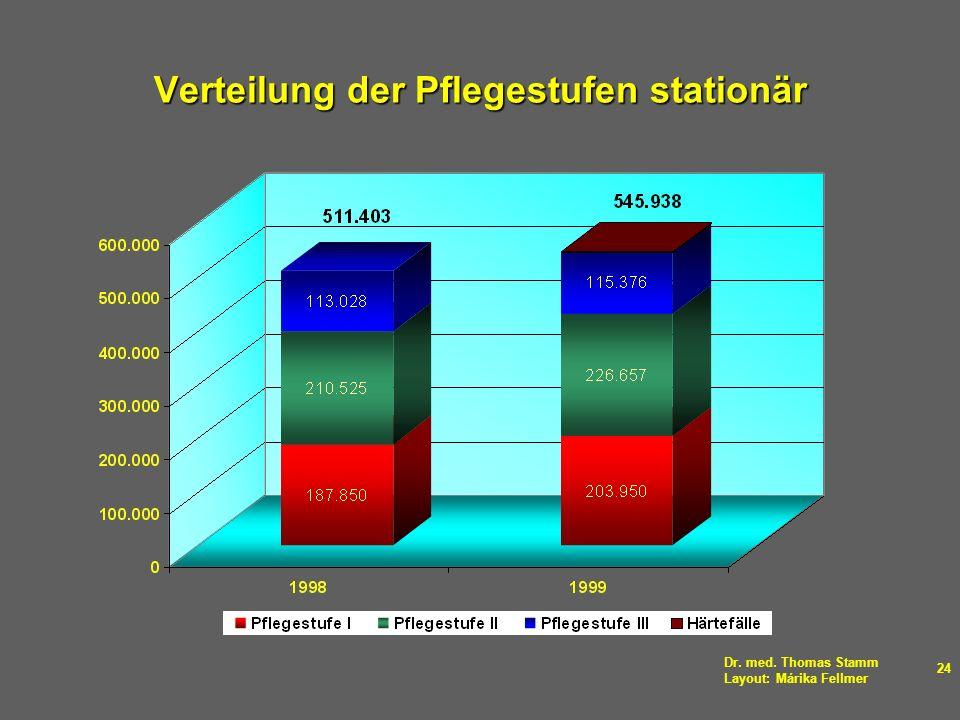 Dr. med. Thomas Stamm Layout: Márika Fellmer 24 Verteilung der Pflegestufen stationär