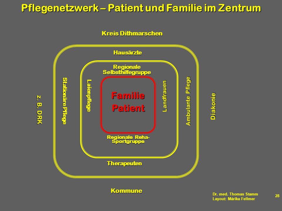 Dr. med. Thomas Stamm Layout: Márika Fellmer 28 FamiliePatient Regionale Reha- Sportgruppe Laienpflege Regionale Selbsthilfegruppe Landfrauen Therapeu