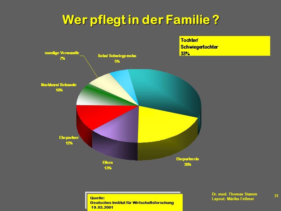 Dr. med. Thomas Stamm Layout: Márika Fellmer 31 Quelle: Deutsches Institut für Wirtschaftsforschung 19.03.2001 Wer pflegt in der Familie ?